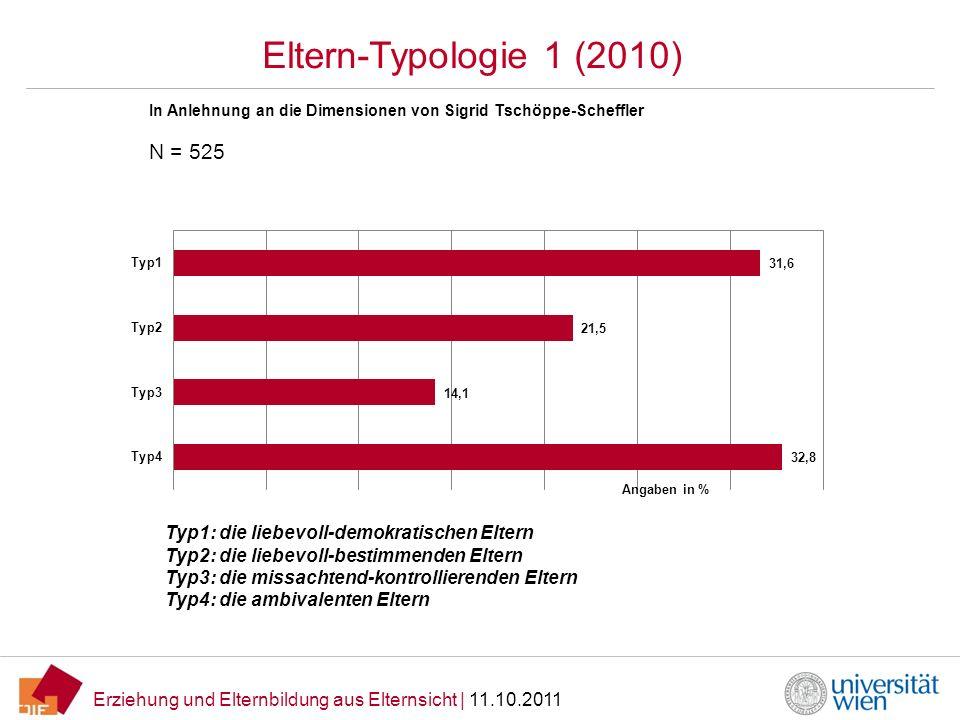 Erziehung und Elternbildung aus Elternsicht   11.10.2011 Eltern-Typologie 1 (2010) In Anlehnung an die Dimensionen von Sigrid Tschöppe-Scheffler Typ1: