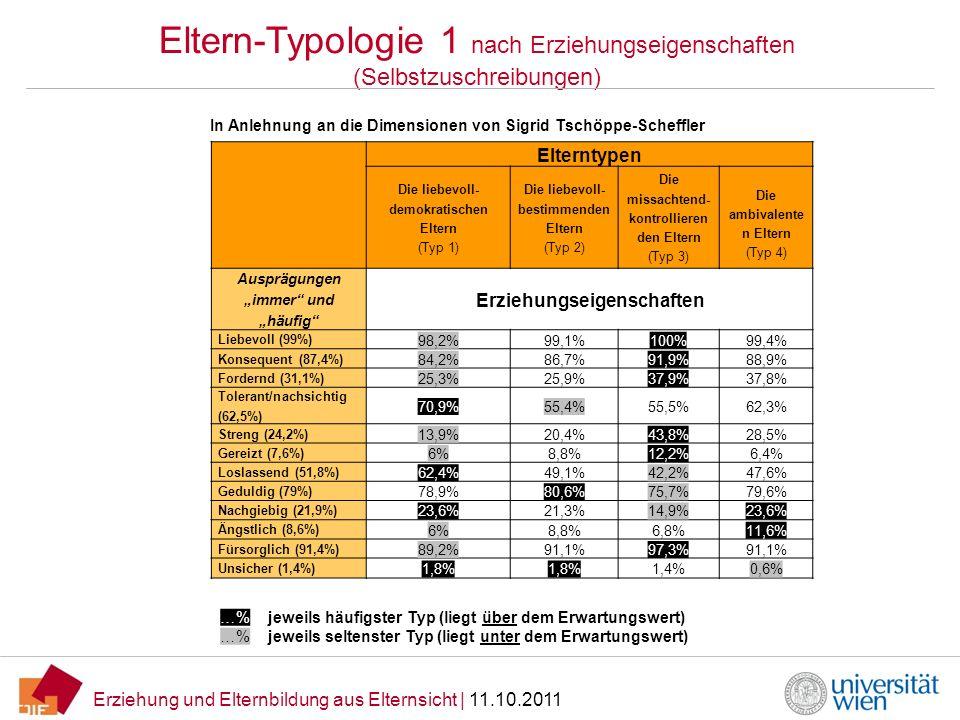 Erziehung und Elternbildung aus Elternsicht   11.10.2011 Eltern-Typologie 1 nach Erziehungseigenschaften (Selbstzuschreibungen) In Anlehnung an die Di
