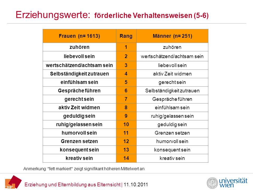 Erziehung und Elternbildung aus Elternsicht | 11.10.2011 Wie häufig fühlen sich Eltern überfordert.