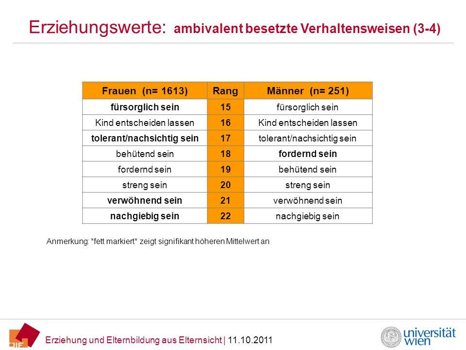 Erziehung und Elternbildung aus Elternsicht | 11.10.2011 Erziehungswerte: ambivalent besetzte Verhaltensweisen (3-4) Frauen (n= 1613)RangMänner (n= 25