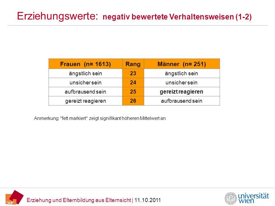 Erziehung und Elternbildung aus Elternsicht   11.10.2011 Erziehungswerte: negativ bewertete Verhaltensweisen (1-2) Frauen (n= 1613)RangMänner (n= 251)
