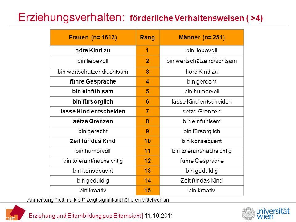 Erziehung und Elternbildung aus Elternsicht | 11.10.2011 Erziehungsverhalten: förderliche Verhaltensweisen ( >4) Frauen (n= 1613)RangMänner (n= 251) h