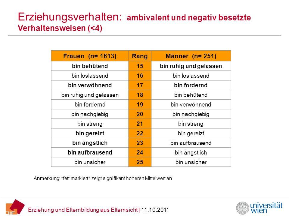 Erziehung und Elternbildung aus Elternsicht | 11.10.2011 Erziehungsverhalten: ambivalent und negativ besetzte Verhaltensweisen (<4) Frauen (n= 1613)Ra