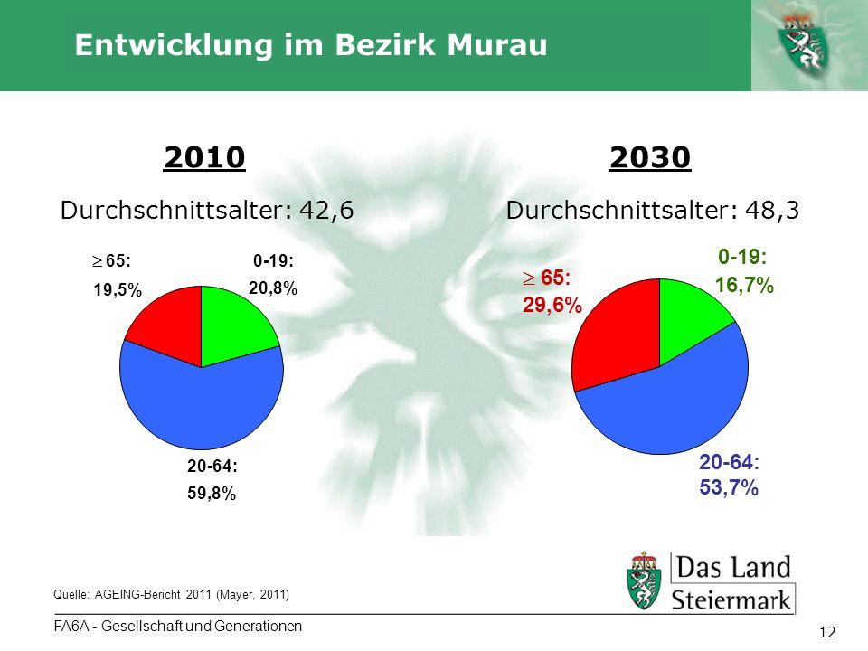 Autor 12 FA6A - Gesellschaft und Generationen Entwicklung im Bezirk Murau Quelle: AGEING-Bericht 2011 (Mayer, 2011) 0-19: 20,8% 20-64: 59,8% 65: 19,5% 0-19: 16,7% 20-64: 53,7% 65: 29,6% 20102030 Durchschnittsalter: 42,6Durchschnittsalter: 48,3