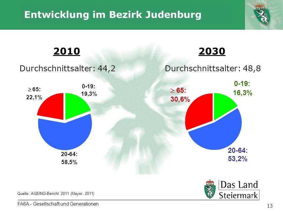 Autor 13 FA6A - Gesellschaft und Generationen Entwicklung im Bezirk Judenburg Quelle: AGEING-Bericht 2011 (Mayer, 2011) 0-19: 19,3% 20-64: 58,5% 65: 22,1% 0-19: 16,3% 20-64: 53,2% 65: 30,6% 20102030 Durchschnittsalter: 44,2Durchschnittsalter: 48,8