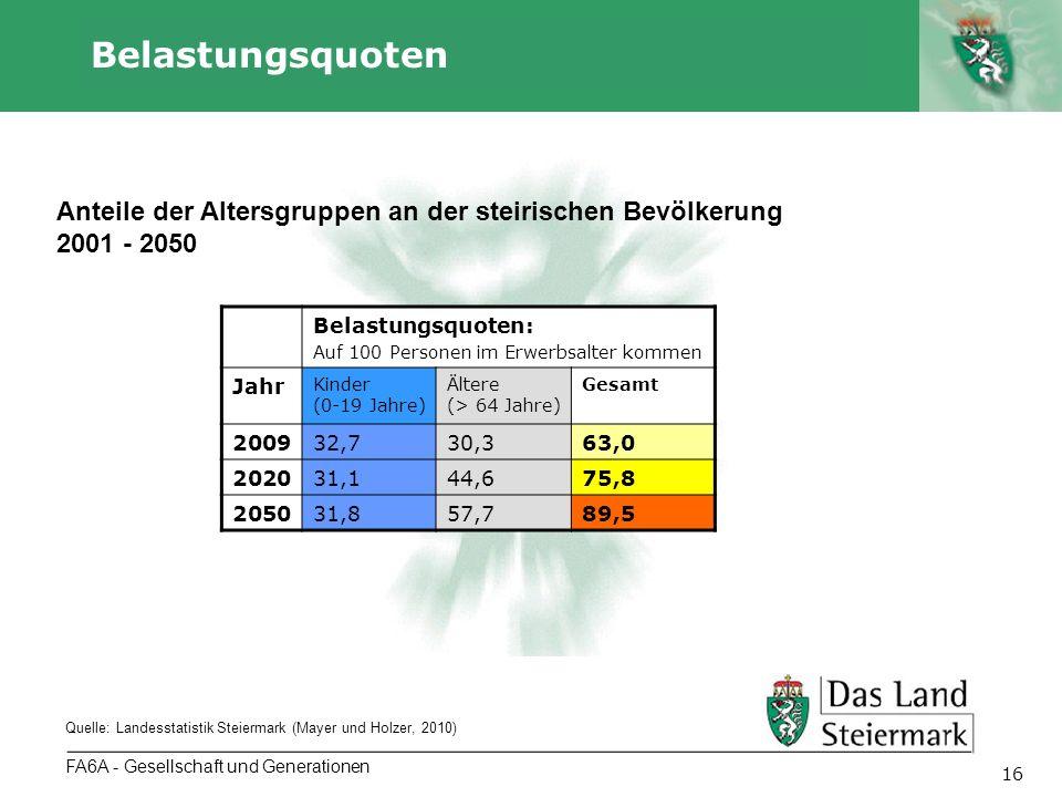 Autor 16 Belastungsquoten FA6A - Gesellschaft und Generationen Anteile der Altersgruppen an der steirischen Bevölkerung 2001 - 2050 Quelle: Landesstatistik Steiermark (Mayer und Holzer, 2010) Belastungsquoten: Auf 100 Personen im Erwerbsalter kommen Jahr Kinder (0-19 Jahre) Ältere (> 64 Jahre) Gesamt 200932,730,363,0 202031,144,675,8 205031,857,789,5