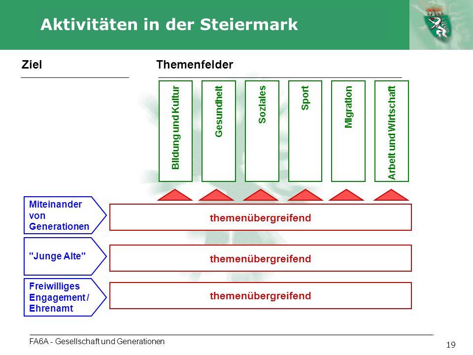 Autor 19 Aktivitäten in der Steiermark FA6A - Gesellschaft und Generationen Bildung und KulturGesundheitSozialesMigrationArbeit und WirtschaftSport ThemenfelderZiel Miteinander von Generationen Junge Alte Freiwilliges Engagement / Ehrenamt themenübergreifend