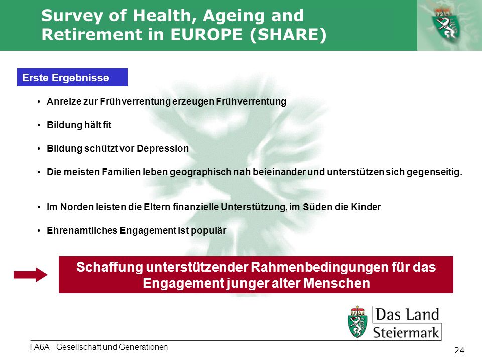 Autor 24 Survey of Health, Ageing and Retirement in EUROPE (SHARE) FA6A - Gesellschaft und Generationen Erste Ergebnisse Anreize zur Frühverrentung erzeugen Frühverrentung Bildung hält fit Bildung schützt vor Depression Die meisten Familien leben geographisch nah beieinander und unterstützen sich gegenseitig.
