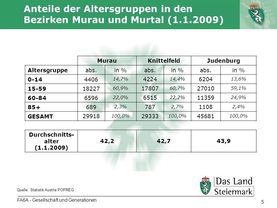 Autor 5 FA6A - Gesellschaft und Generationen Anteile der Altersgruppen in den Bezirken Murau und Murtal (1.1.2009) Quelle: Statistik Austria POPREG MurauKnittelfeldJudenburg Altersgruppeabs.in %abs.in %abs.in % 0-144406 14,7% 4224 14,4% 6204 13,6% 15-5918227 60,9% 17807 60,7% 27010 59,1% 60-846596 22,0% 6515 22,2% 11359 24,9% 85+689 2,3% 787 2,7% 1108 2,4% GESAMT 29918 100,0% 29333 100,0% 45681 100,0% Durchschnitts- alter (1.1.2009) 42,242,743,9