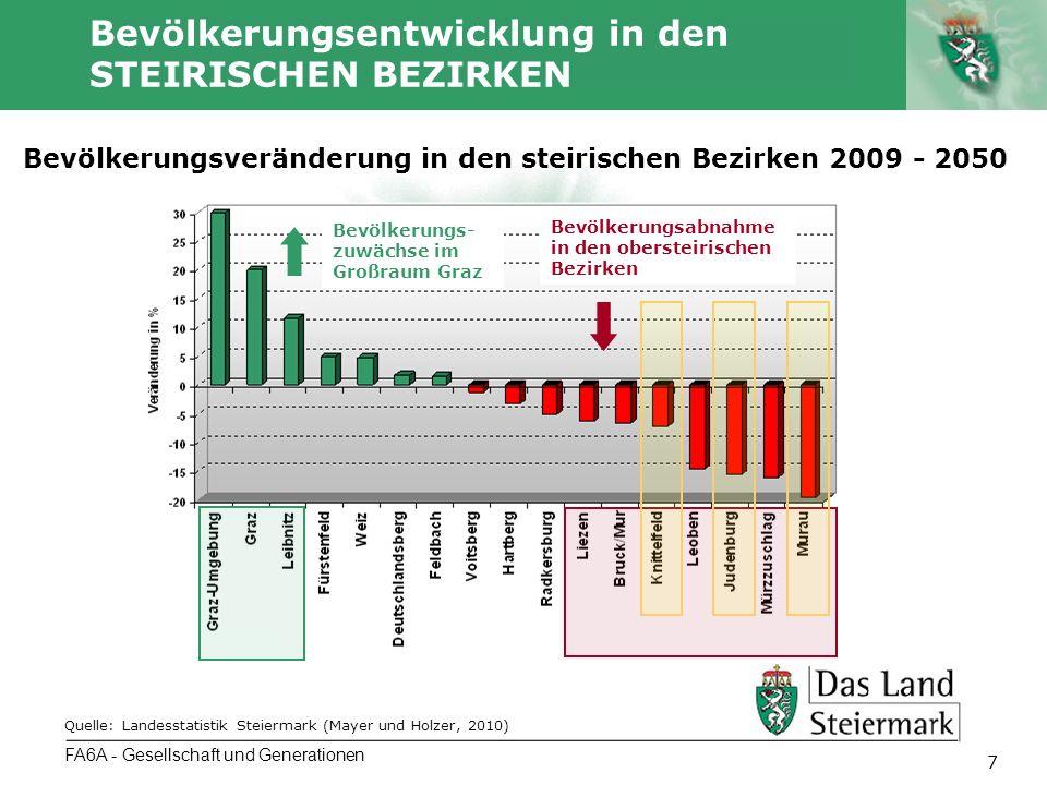 Autor 7 Bevölkerungsentwicklung in den STEIRISCHEN BEZIRKEN FA6A - Gesellschaft und Generationen Bevölkerungsveränderung in den steirischen Bezirken 2009 - 2050 Bevölkerungs- zuwächse im Großraum Graz Bevölkerungsabnahme in den obersteirischen Bezirken Quelle: Landesstatistik Steiermark (Mayer und Holzer, 2010)