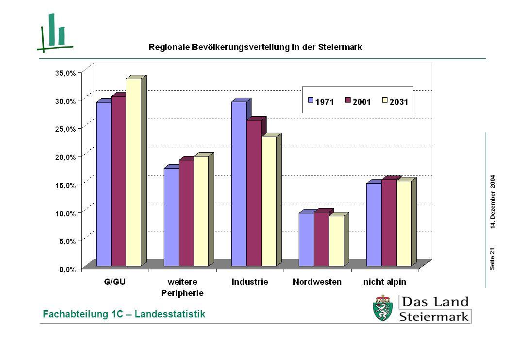 14. Dezember 2004 Fachabteilung 1C – Landesstatistik Seite 21