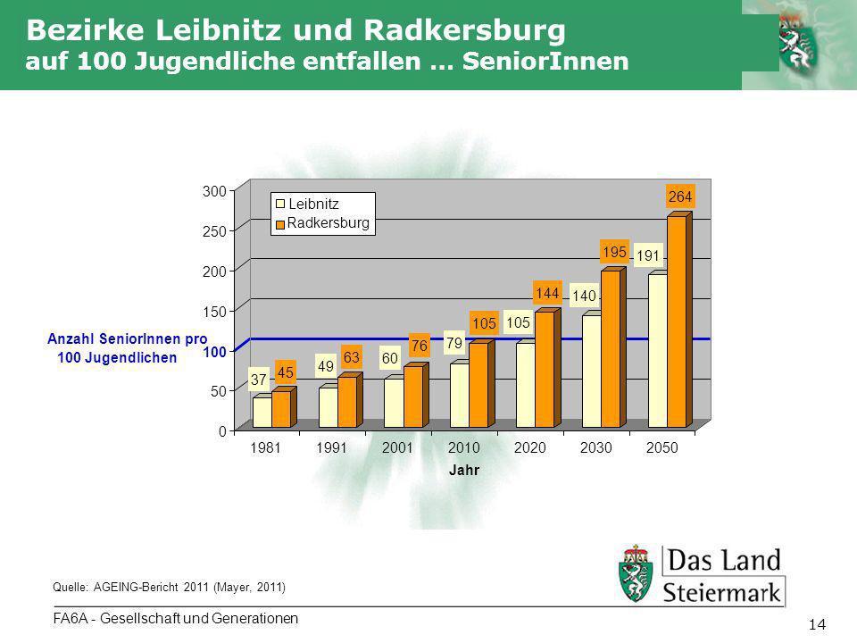 Autor 15 Belastungsquoten FA6A - Gesellschaft und Generationen Anteile der Altersgruppen an der steirischen Bevölkerung 2001 - 2050 Quelle: Landesstatistik Steiermark (Mayer und Holzer, 2010) Belastungsquoten: Auf 100 Personen im Erwerbsalter kommen Jahr Kinder (0-19 Jahre) Ältere (> 64 Jahre) Gesamt 200932,730,363,0 202031,144,675,8 205031,857,789,5