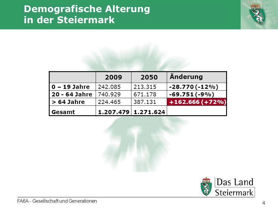 Autor 5 FA6A - Gesellschaft und Generationen Anteile der Altersgruppen in den Bezirken Radkersburg und Leibnitz (1.1.2009) Quelle: Statistik Austria POPREG RadkersburgLeibnitz Altersgruppeabs.in %abs.in % 0-14320013,8% 11488 14,9% 15-591408160,7% 48838 63,5% 60-84534923,1% 15194 19,7% 85+5562,4% 1437 1,9% GESAMT 23186 100,0% 76957 100,0% Durchschnitts- alter (1.1.2009) 43,141,0