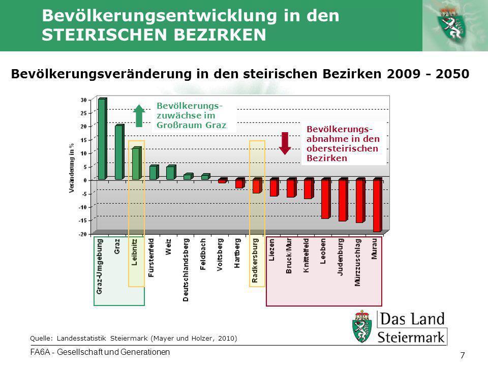 Autor 8 Bevölkerungsentwicklung in den STEIRISCHEN BEZIRKEN FA6A - Gesellschaft und Generationen Quelle: Statistik Austria.
