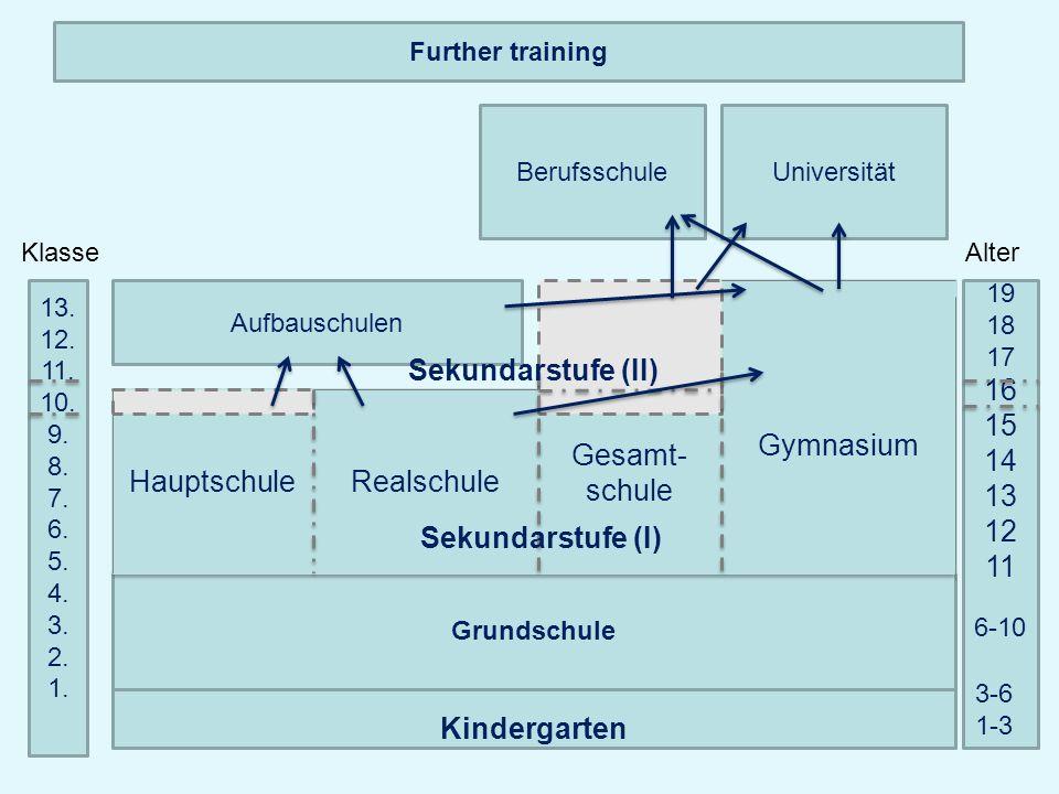 Kindergarten Grundschule Gesamt- schule Gymnasium RealschuleHauptschule Universität Sekundarstufe (I) 13. 12. 11. 10. 9. 8. 7. 6. 5. 4. 3. 2. 1. Klass