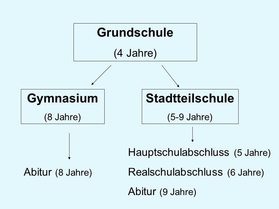 Grundschule (4 Jahre) Gymnasium (8 Jahre) Stadtteilschule (5-9 Jahre) Abitur (8 Jahre) Hauptschulabschluss (5 Jahre) Realschulabschluss (6 Jahre) Abit