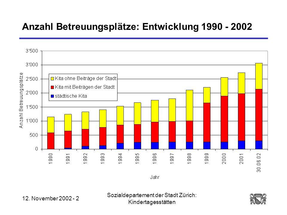 12. November 2002 - 2 Sozialdepartement der Stadt Zürich: Kindertagesstätten Anzahl Betreuungsplätze: Entwicklung 1990 - 2002