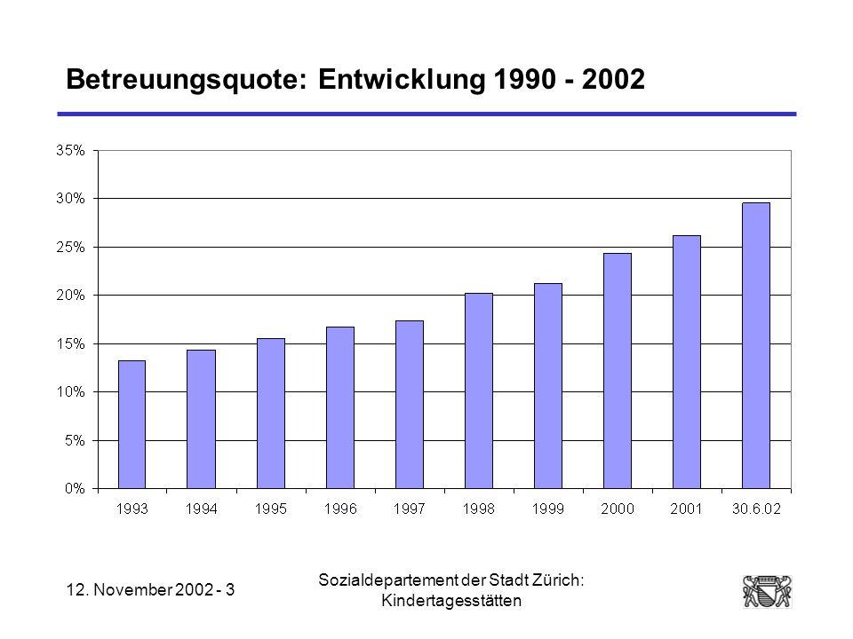12. November 2002 - 3 Sozialdepartement der Stadt Zürich: Kindertagesstätten Betreuungsquote: Entwicklung 1990 - 2002