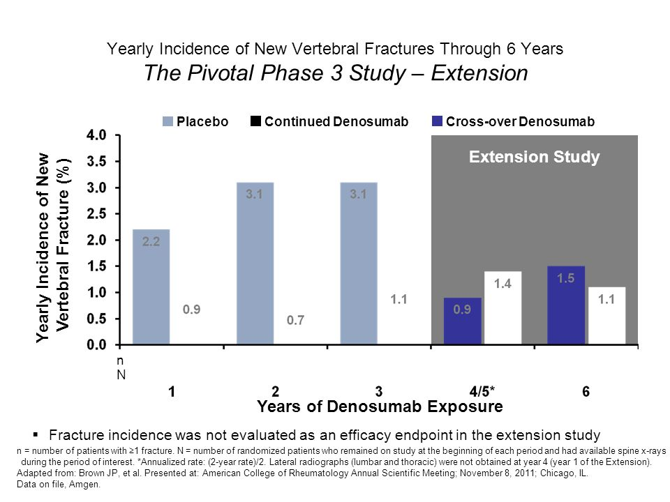 Yearly Incidence of New Vertebral Fractures Through 6 Years The Pivotal Phase 3 Study – Extension n = number of patients with 1 fracture. N = number o
