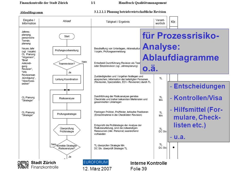 Interne Kontrolle 12. März 2007 Folie 39 für Prozessrisiko- Analyse: Ablaufdiagramme o.ä. - Entscheidungen - Kontrollen/Visa - Hilfsmittel (For- mular