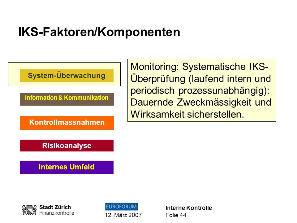 Interne Kontrolle 12. März 2007 Folie 44 IKS-Faktoren/Komponenten Internes Umfeld Risikoanalyse Kontrollmassnahmen Information & Kommunikation Monitor