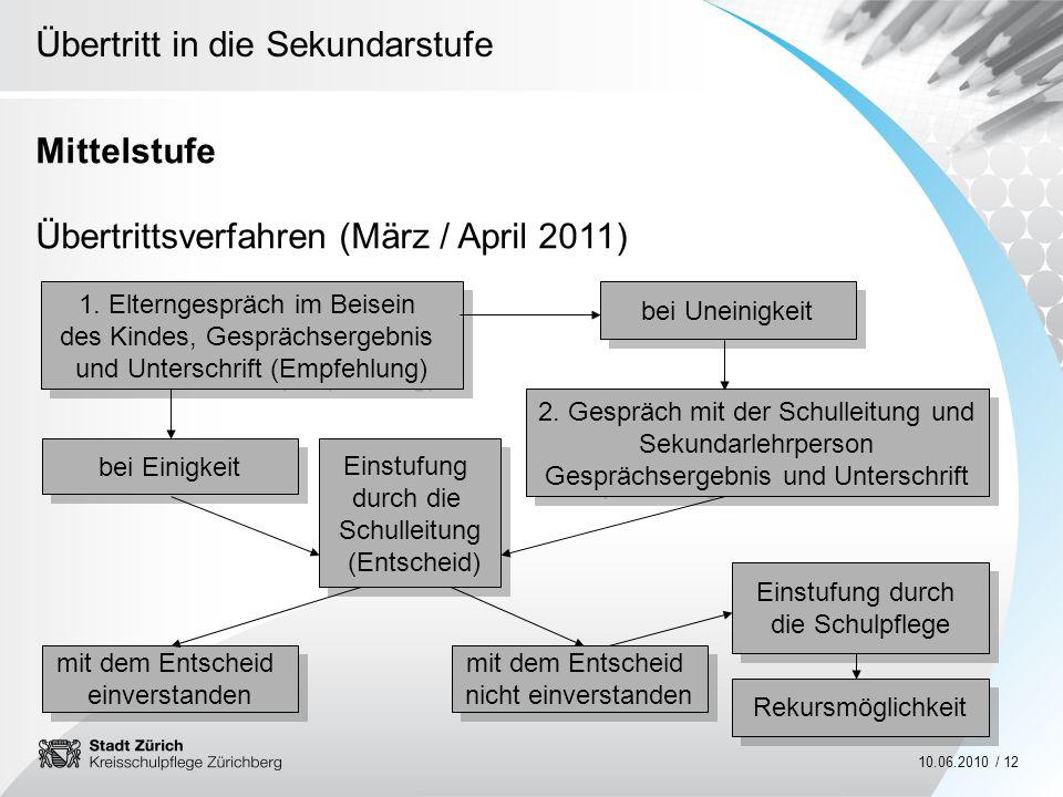 Übertritt in die Sekundarstufe 10.06.2010 / 12 Mittelstufe Übertrittsverfahren (März / April 2011) 1. Elterngespräch im Beisein des Kindes, Gesprächse