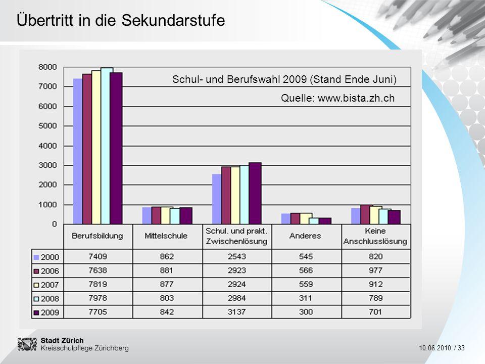 Übertritt in die Sekundarstufe 10.06.2010 / 33 Schul- und Berufswahl 2009 (Stand Ende Juni) Quelle: www.bista.zh.ch