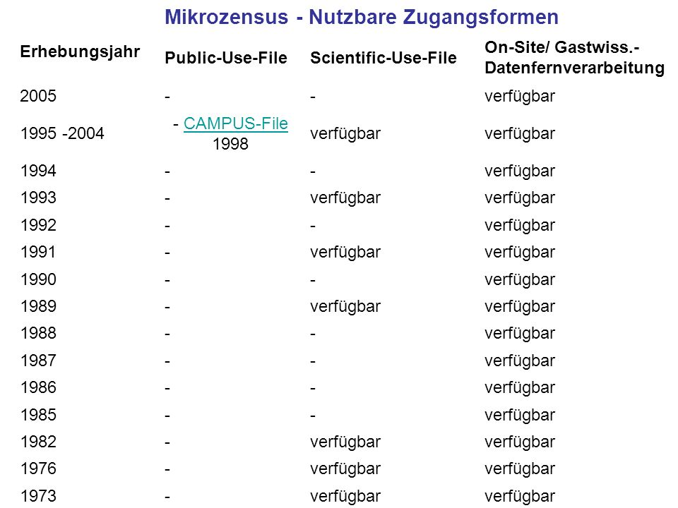Mikrozensus (EVAS 12211) Erhebungsjahr Mikrozensus - Nutzbare Zugangsformen Public-Use-FileScientific-Use-File On-Site/ Gastwiss.- Datenfernverarbeitu