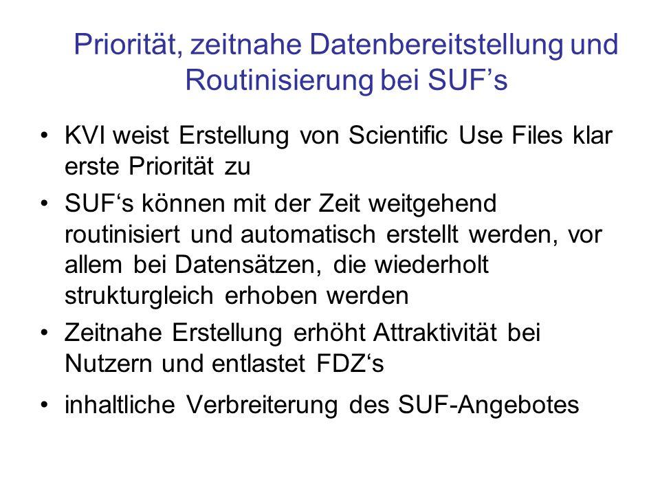 Priorität, zeitnahe Datenbereitstellung und Routinisierung bei SUFs KVI weist Erstellung von Scientific Use Files klar erste Priorität zu SUFs können mit der Zeit weitgehend routinisiert und automatisch erstellt werden, vor allem bei Datensätzen, die wiederholt strukturgleich erhoben werden Zeitnahe Erstellung erhöht Attraktivität bei Nutzern und entlastet FDZs inhaltliche Verbreiterung des SUF-Angebotes
