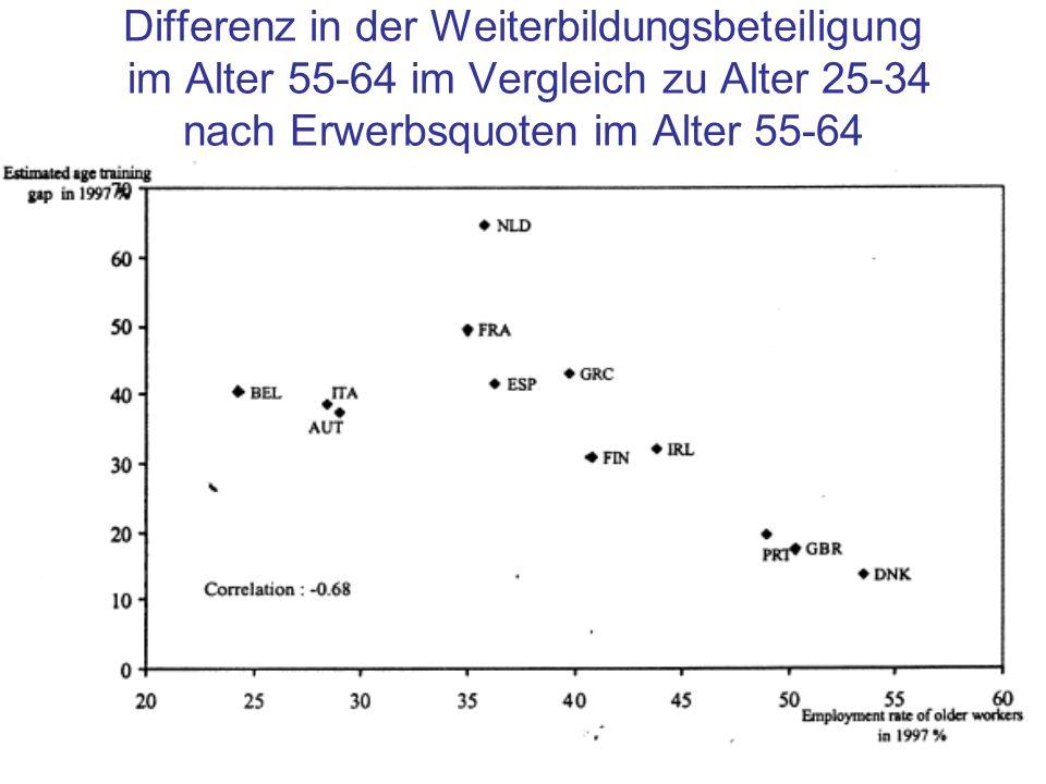 Differenz in der Weiterbildungsbeteiligung im Alter 55-64 im Vergleich zu Alter 25-34 nach Erwerbsquoten im Alter 55-64