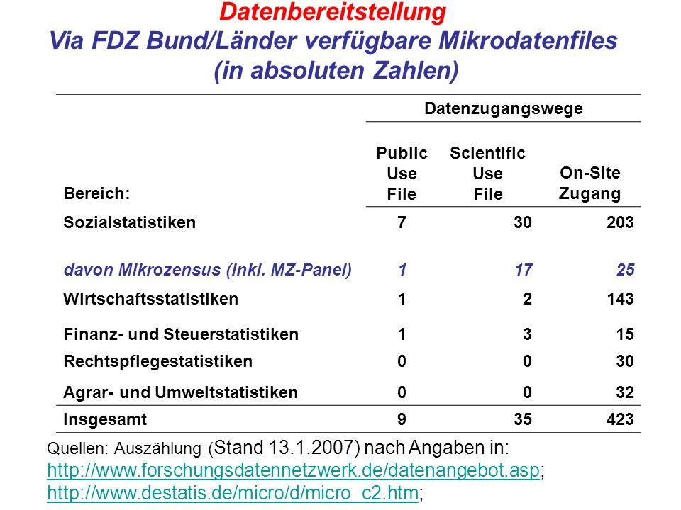 Datenbereitstellung Via FDZ Bund/Länder verfügbare Mikrodatenfiles (in absoluten Zahlen) Datenzugangswege Bereich: Public Use File Scientific Use File On-Site Zugang Sozialstatistiken730203 davon Mikrozensus (inkl.