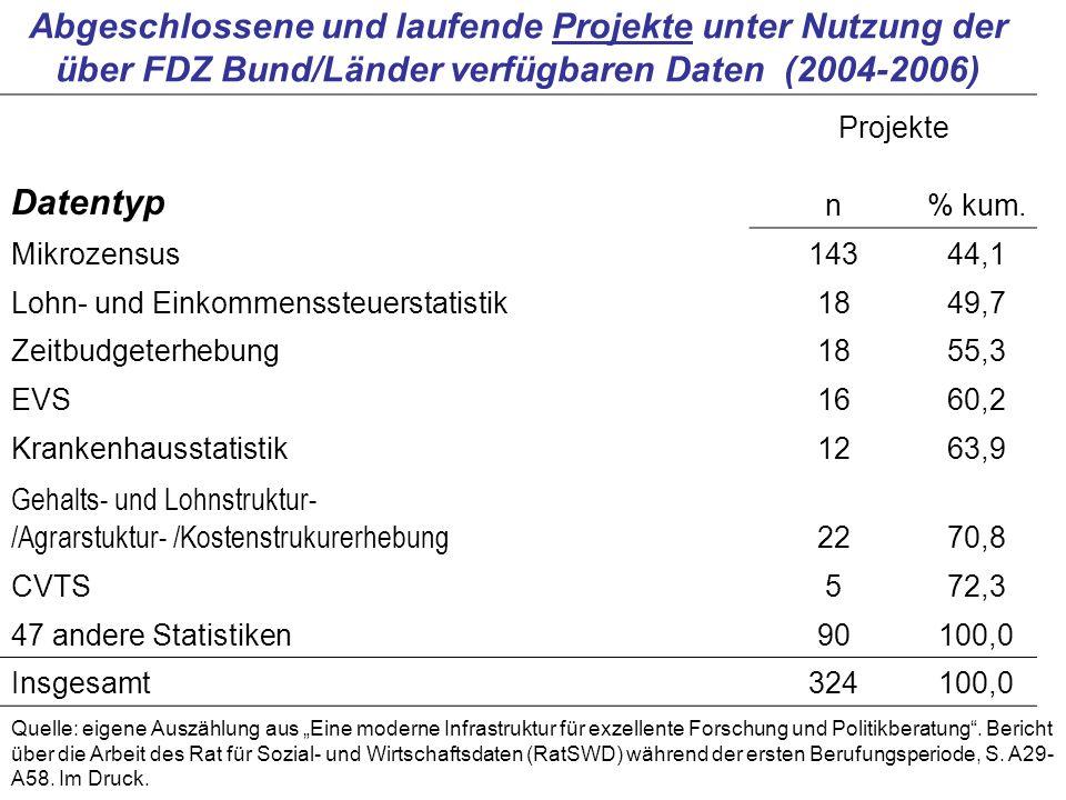 Abgeschlossene und laufende Projekte unter Nutzung der über FDZ Bund/Länder verfügbaren Daten (2004-2006) Projekte Datentyp n% kum.