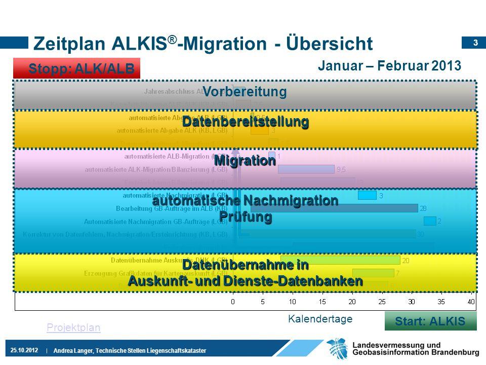 3 25.10.2012 Andrea Langer, Technische Stellen Liegenschaftskataster Kalendertage Zeitplan ALKIS ® -Migration - Übersicht Januar – Februar 2013 Stopp: