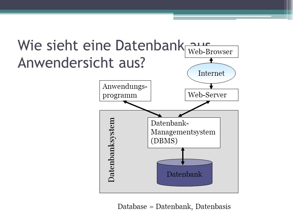 Wie sieht eine Datenbank aus Anwendersicht aus.