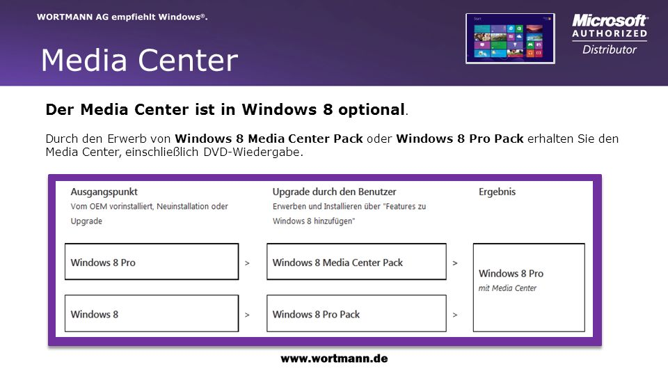 Media Center Der Media Center ist in Windows 8 optional.