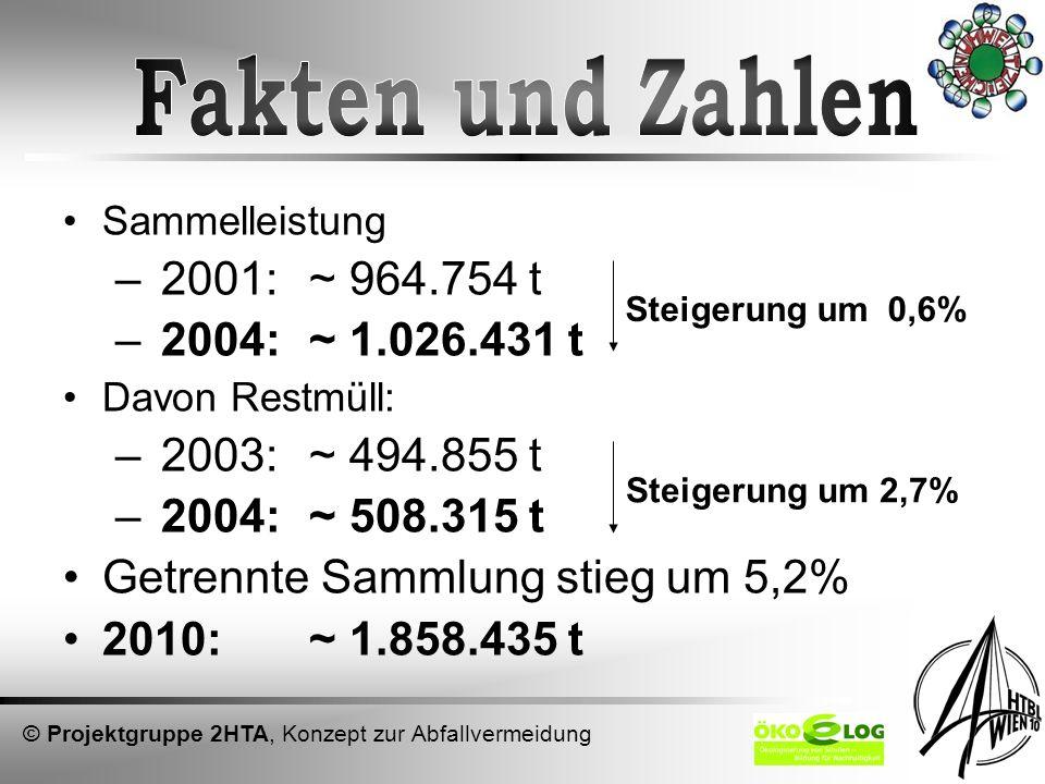 624 kg pro Einwohner und Jahr Restmüll: 331 kg Alt- & Problemstoffe: 197 kg Kosten für Müllverbrennung: –ab 2001: 43,60/t –ab 2004: 65,-/t –ab 2006: 87,-/t © Projektgruppe 2HTA, Konzept zur Abfallvermeidung