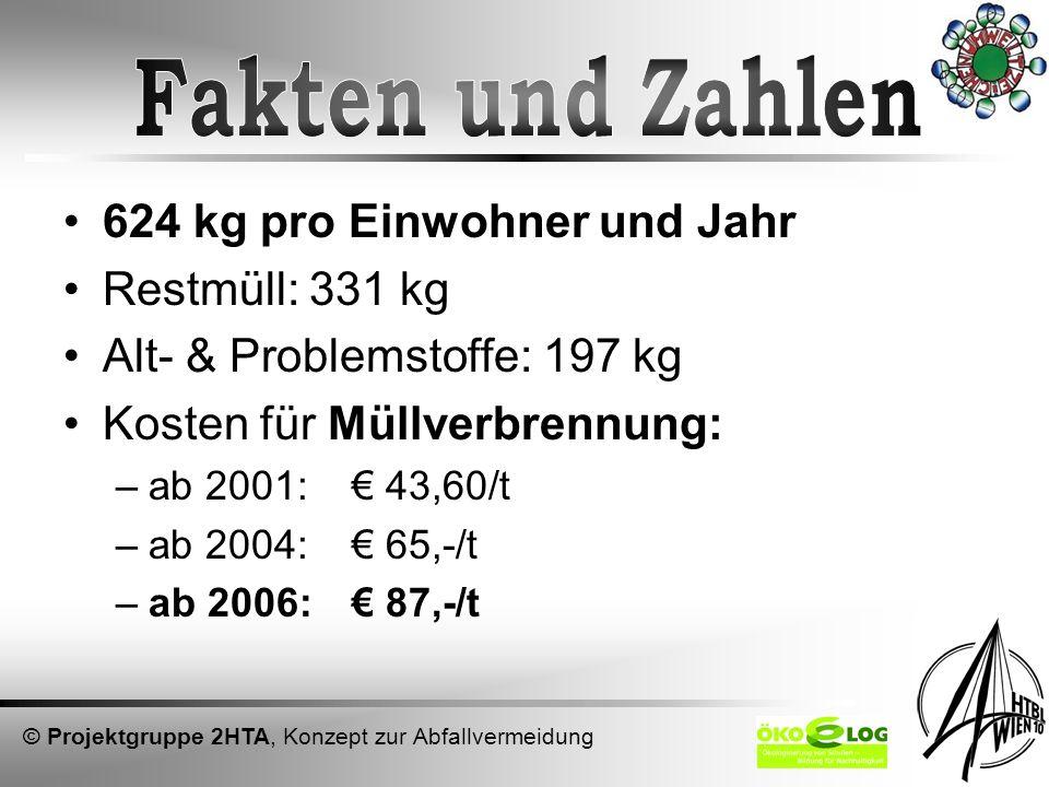 624 kg pro Einwohner und Jahr Restmüll: 331 kg Alt- & Problemstoffe: 197 kg Kosten für Müllverbrennung: –ab 2001: 43,60/t –ab 2004: 65,-/t –ab 2006: 8