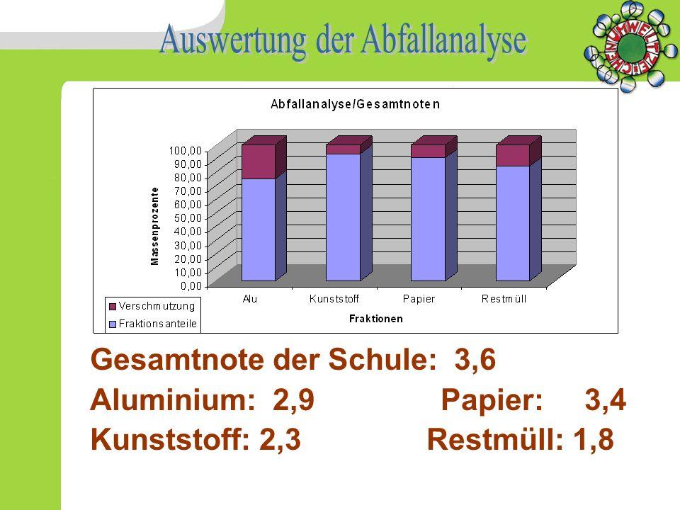 Gesamtnote der Schule: 3,6 Aluminium: 2,9 Papier: 3,4 Kunststoff: 2,3 Restmüll: 1,8