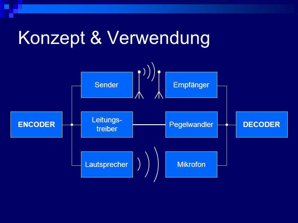 Konzept & Verwendung ENCODERDECODERLautsprecherMikrofon ABC01101001di da da di da... 01101001 ABC SenderEmpfängerPegelwandler Leitungs- treiber