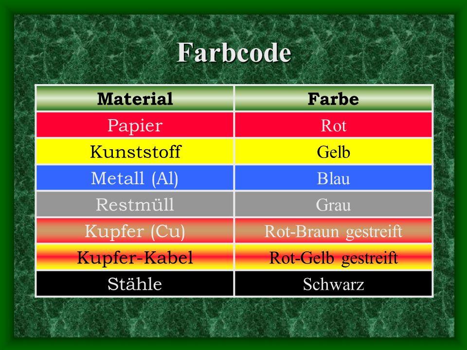 Farbcode MaterialFarbe Papier Rot Kunststoff Gelb Metall (Al) Blau Restmüll Grau Kupfer (Cu) Rot-Braun gestreift Kupfer-Kabel Rot-Gelb gestreift Stähle Schwarz