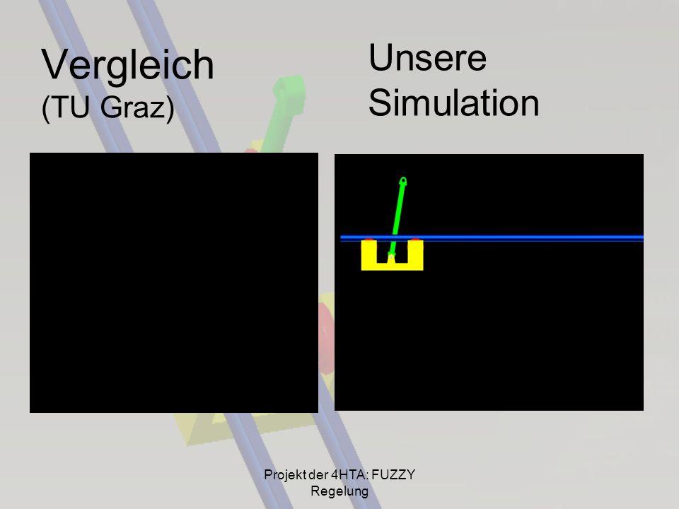 Vergleich (TU Graz) Unsere Simulation Projekt der 4HTA: FUZZY Regelung