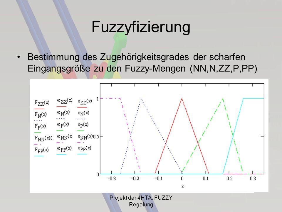 Fuzzyfizierung Bestimmung des Zugehörigkeitsgrades der scharfen Eingangsgröße zu den Fuzzy-Mengen (NN,N,ZZ,P,PP) Projekt der 4HTA: FUZZY Regelung