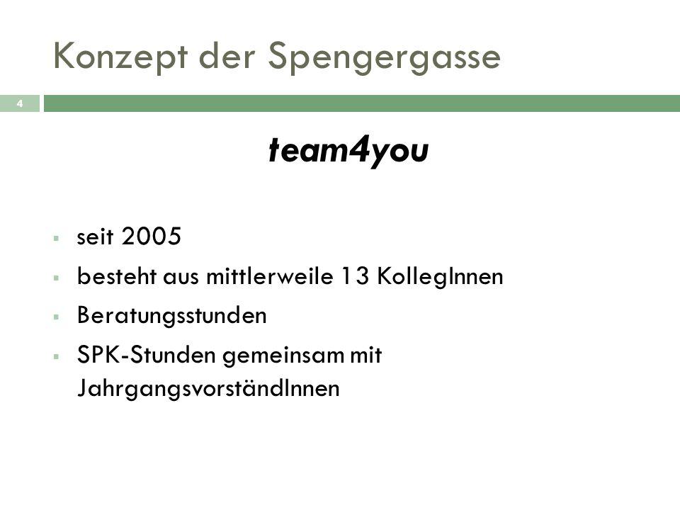 Konzept der Spengergasse 4 team4you seit 2005 besteht aus mittlerweile 13 KollegInnen Beratungsstunden SPK-Stunden gemeinsam mit JahrgangsvorständInne