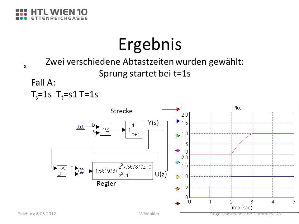 Ergebnis Zwei verschiedene Abtastzeiten wurden gewählt: Sprung startet bei t=1s Fall A: T s =1s T t =s1 T=1s Regler Y(s) Strecke U(z) Salzburg 8.03.20