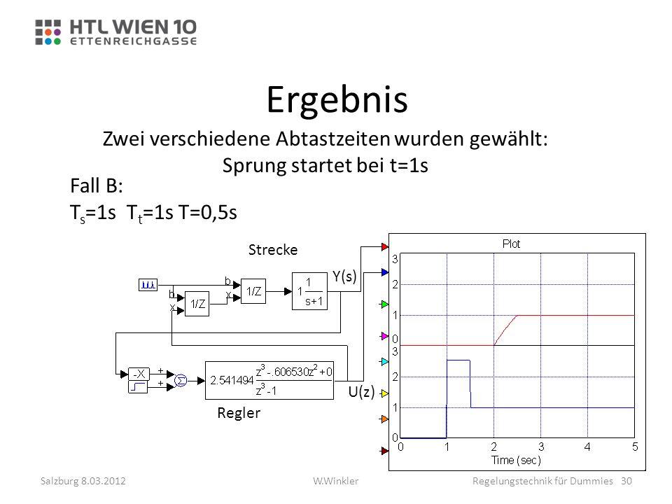 Ergebnis Zwei verschiedene Abtastzeiten wurden gewählt: Sprung startet bei t=1s Fall B: T s =1s T t =1s T=0,5s Regler Y(s) Strecke U(z) Salzburg 8.03.