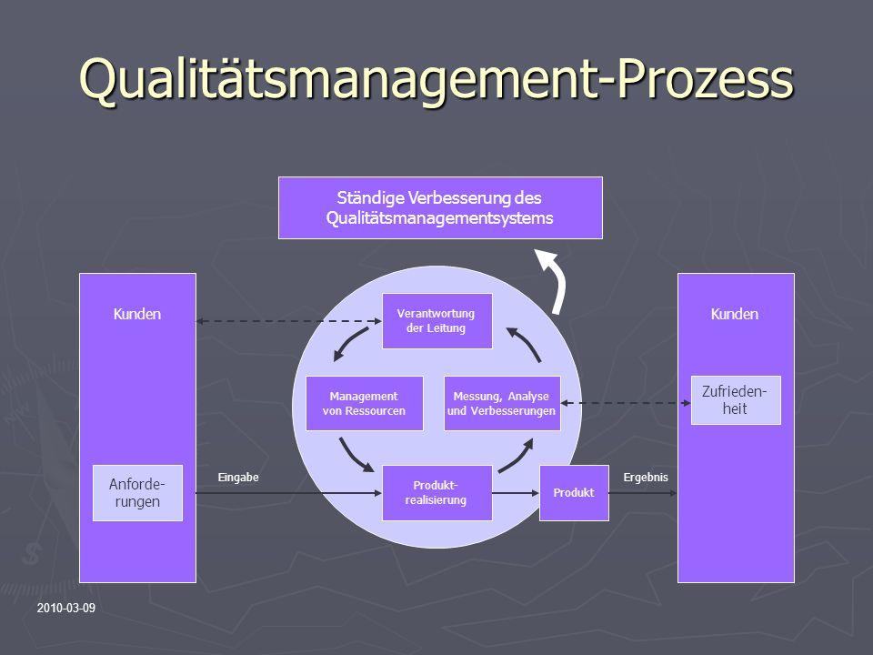 2010-03-09 Qualitätsmanagement-Prozess Ständige Verbesserung des Qualitätsmanagementsystems Verantwortung der Leitung Messung, Analyse und Verbesserun