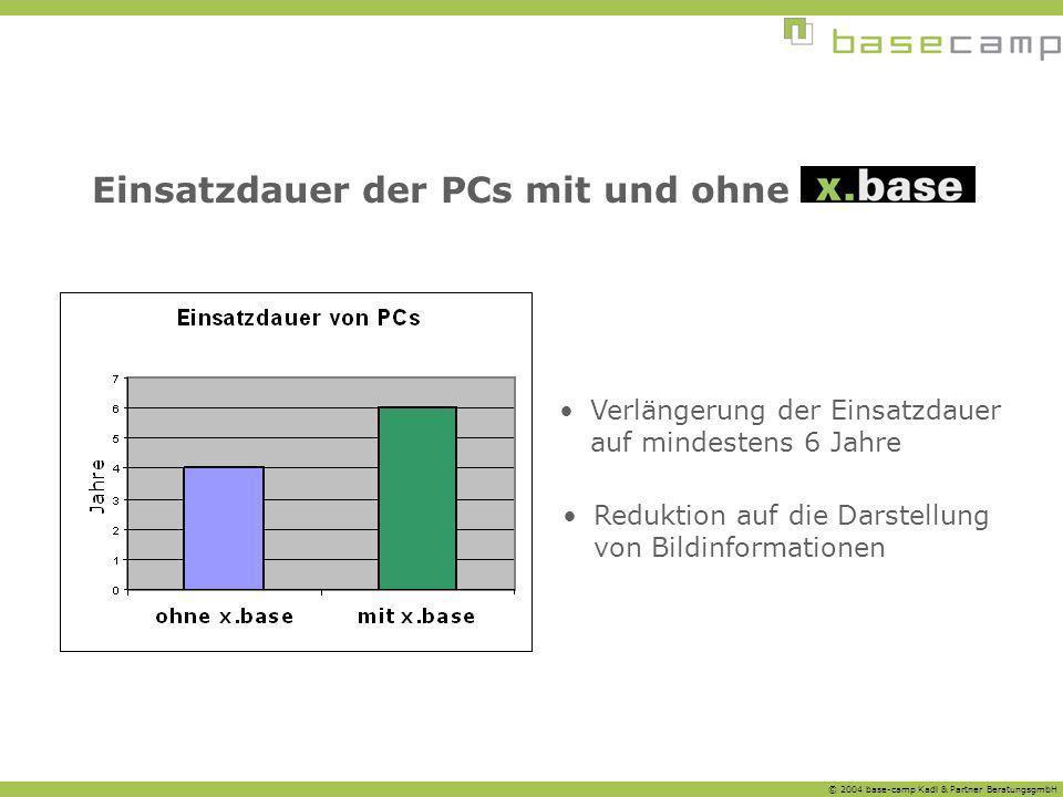 © 2004 base-camp Kadl & Partner BeratungsgmbH Einsatzdauer der PCs mit und ohne Verlängerung der Einsatzdauer auf mindestens 6 Jahre Reduktion auf die