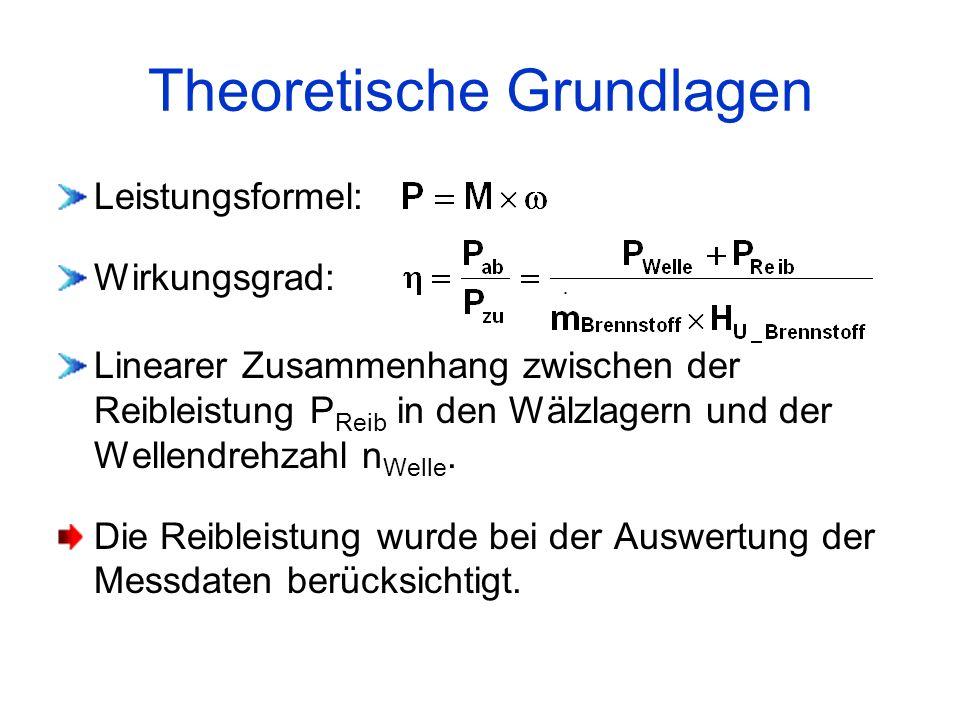 Theoretische Grundlagen Leistungsformel: Wirkungsgrad: Linearer Zusammenhang zwischen der Reibleistung P Reib in den Wälzlagern und der Wellendrehzahl