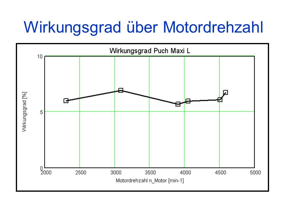 Wirkungsgrad über Motordrehzahl