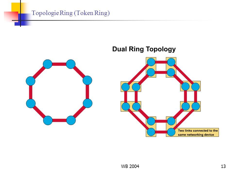 WB 200413 Topologie Ring (Token Ring)